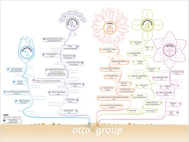 Die Nachhaltigkeitsprojekte der Otto Group